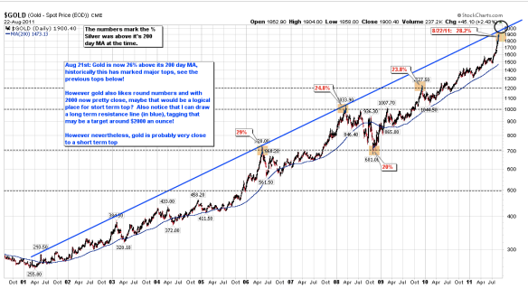 10 Year Gold Chart Daily w 200d MA